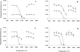 determination of trace elements in raw material for polyurethane