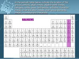 Metalloids On The Periodic Table Where Are The Metals Nonmetals And Transition Metals Located On