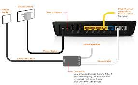 general adsl modem setup advice iihelp
