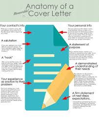 infographic the anatomy of a cover letter carney sandoe