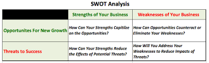 how to perform a swot analysis legal templates
