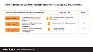 rounding integer numbers rounding of numbers in java vertex academy