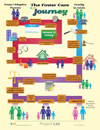 Home Inspection Checklist For Foster Care by Flow Chart For The Foster Care Journey Adoption Foster Orphan