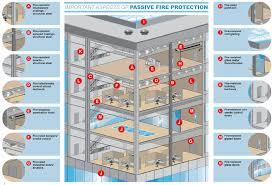 fire resistant glass doors fire protection kullabs com