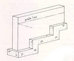 bldg4001 module 3 concrete foundation systems
