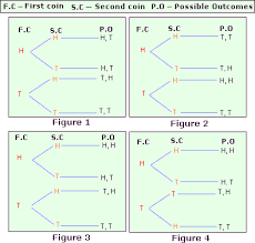 counting principle worksheet problems u0026 solutions