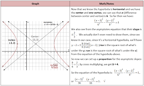 get equation of hyperbola