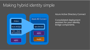 connect active directory with azure active directory microsoft docs