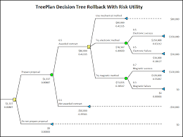 Decision Tree Template Excel Treeplan The Decision Tree Add In For Windows Excel 2010 2013