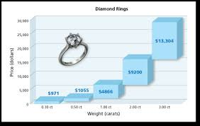 how much does an engagement ring cost math you 1 3 using percent page 32