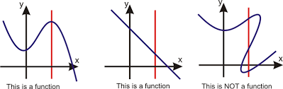 linear function graphs ck 12 foundation