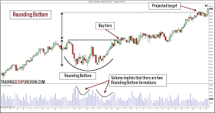 reversal pattern recognition 10 chart patterns for price action trading trading setups review