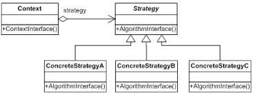 design pattern php là gì provider pattern codeproject