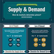 classroom activity to accompany the supply and demand infographic