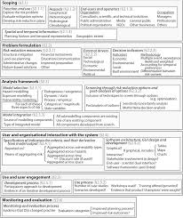 review of literature on decision support systems for