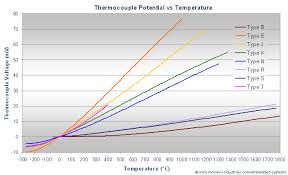 k type thermocouple table thermocouple types types of thermocouple thermocouple accuracy
