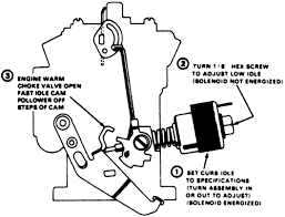 repair guides idle speed and mixture adjustments adjustment