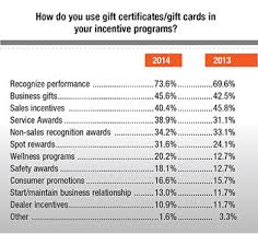 gift card incentives incentive s 2014 gift card iq survey incentive magazine