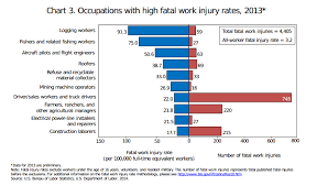us bureau labor statistics bureau of labor statistics released top 10 dangerous report