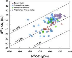 New Albany Light Gas And Water Stable Isotope Geochemistry Of Coal Bed And Shale Gas And Related