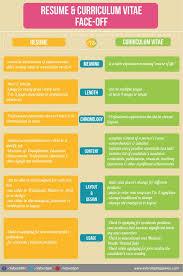 curriculum vitae cv vs resume curriculum vitae cv vs a resume difference experience see tattica info