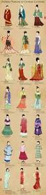 evolution of chinese clothing and cheongsam qipao by lilsuika on
