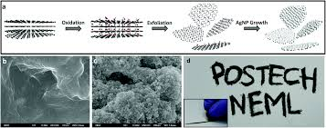 how to write a paper whitesides dry writing of highly conductive electrodes on papers by using fig 1 a schematic images depicting the procedure of fabricating conductive agnps rgo hybrid powder sem images of b pure rgo and c synthesized