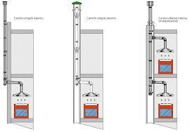 prezzi canne fumarie in acciaio per camini canne fumarie torino installazione canne fumarie torino
