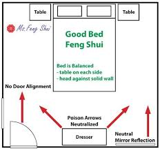 How To Position Your Bed For Good Feng Shui Ms Feng Shui - Feng shui bedroom placement of furniture
