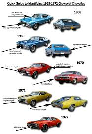 a basic guide to identifying 1968 72 chevelles summit racing