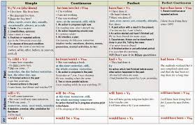 English Tenses Chart Pdf Google Search Grammar Pinterest