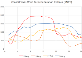 Texas how far does a bullet travel images Texas wind farms might have dodged a bullet with hurricane harvey png