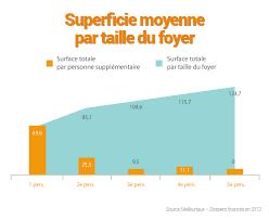 superficie chambre combien de m2 les français achètent ils meilleurtaux com