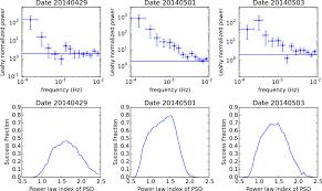 a search for spectral hysteresis and energy dependent time lags