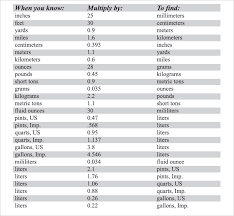 Feet In Meter 7 Best Images Of Meter Conversion Chart Metric Conversion Table