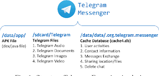 telegram apk file digital forensic analysis of telegram messenger on android devices