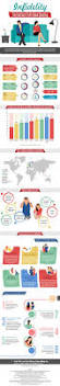 263 best relationships infographics images on pinterest infidelity the cold hard truth about cheating infographic