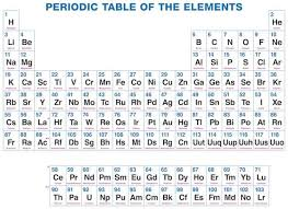 Periodic Table Changes Dynamic Periodic Table Of Elements And Chemistry User Friendly