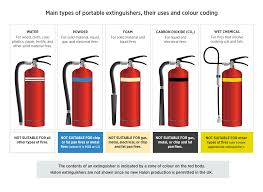 types of fire extinguishers colours signage u0026 fire classes