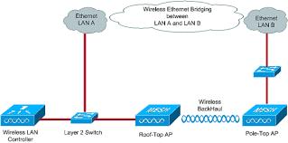 ethernet bridging in point point wireless mesh network
