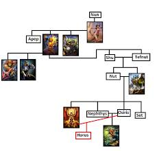 people seemed to like the greek family tree so i made egyptian