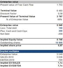 Business Valuation Report Template Worksheet by Dcf Model Dcf Valuation Discounted Flow Analysis