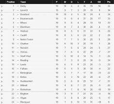 vanarama national league table england championship league table soccer