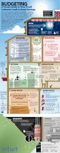 How To Budget And Save Money Spreadsheet budgeting infographic