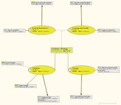 Strategy Map Strategy Map Examples And Samples Ready To Use Samples Of