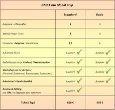 global prep u2013 προετοιμασία gmat u2013 gre u2013 toefl u2013 ielts στην αθήνα