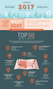 Home Design For 2017 by Top Real Estate Markets For 2017 The West Leads The Way Real