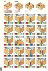 6 woodworking joints you should should explore woodworking