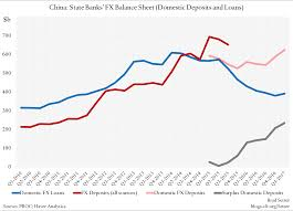 big banks are already aboard the foreign asset position of chinese banks council on foreign