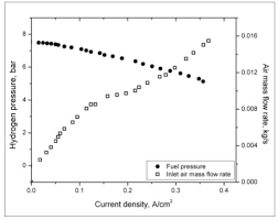 exergy analysis of 1 2 kw nexatm fuel cell module intechopen